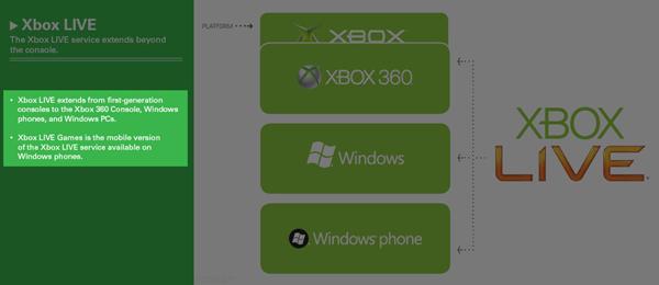 Xbox Live Games, el servicio online de Microsoft llegará a dispositivos móviles