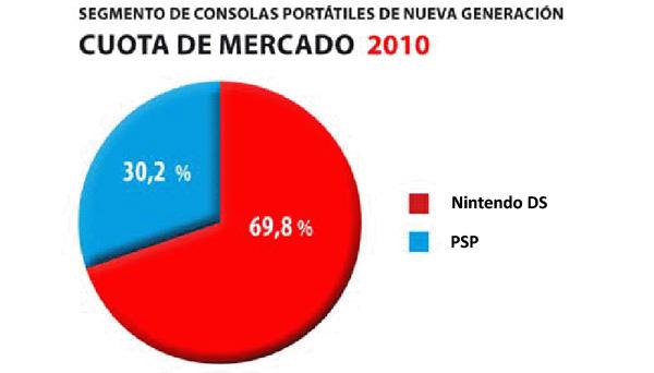 Venta-Consolas-2010-2